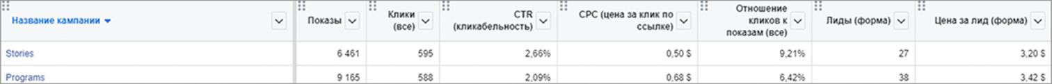 Результаты лидогенерации в Facebook – Компьютерные курсыРезультаты лидогенерации в Facebook – Компьютерные курсы