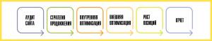 Этапы SEO-оптимизации сайта от интернет-агентства Wow Web Agency